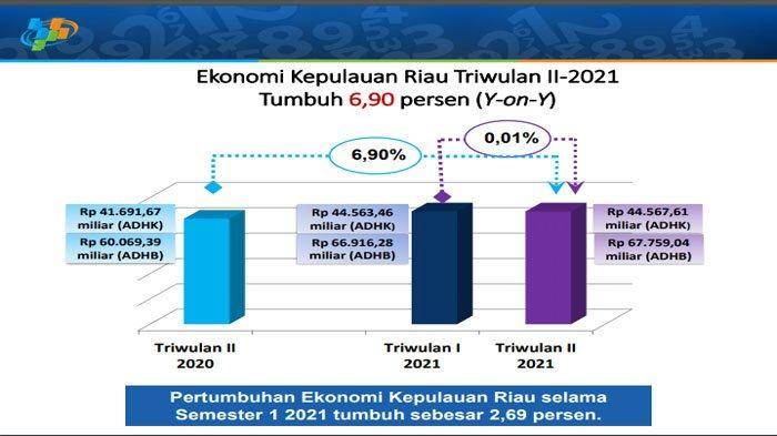 Ekonomi Kepri Tumbuh 6,90 Persen di Triwulan II 2021