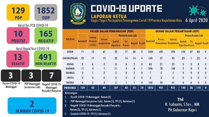 UPDATE Corona di Kepri 6 April Total 10 Kasus Covid-19, 13 Reaktif Hasil Rapid Test, Cek Data Batam