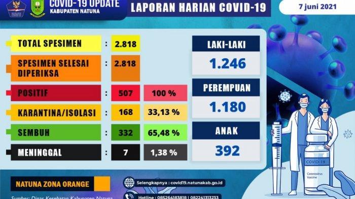 Update Covid-19 di Natuna Hari Ini, Total Positif 507 Kasus, 332 di Antaranya Sembuh