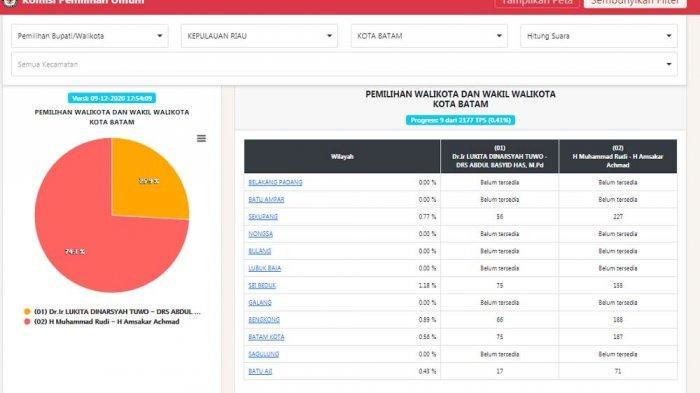 Link Hasil Quick Count Pilkada Batam 2020 Resmi KPU