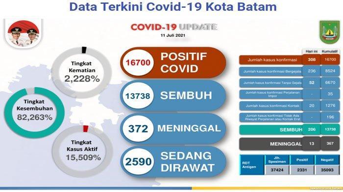 Data Covid-19 Batam per Minggu (11/7/2021)