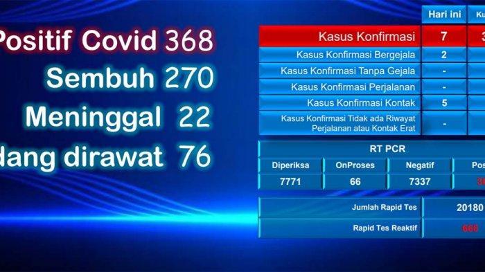 Riwayat Ajudan Wali Kota Batam Positif Covid-19, Total Kasus Corona 368 Orang