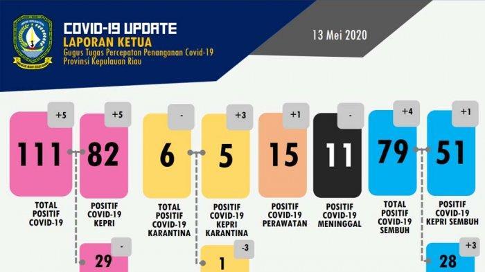 UPDATE Kasus Corona Batam, Pasien Positif Covid-19 Tambah 3 Orang, Jumat (15/5) Total 53 Kasus