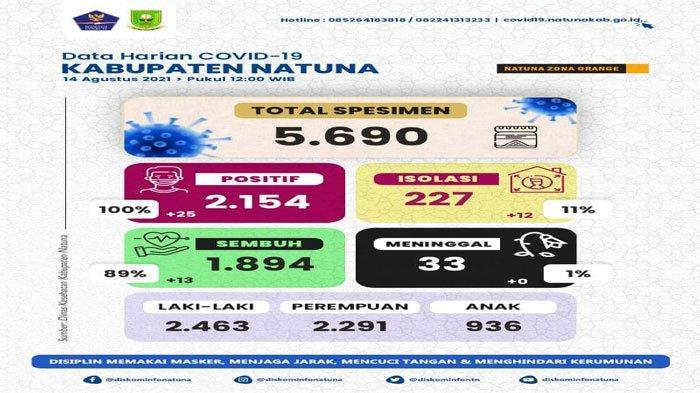 Corona di Natuna, Kasus Baru Tambah 25 Orang, Pasien Sembuh 12 per 14 Agustus 2021