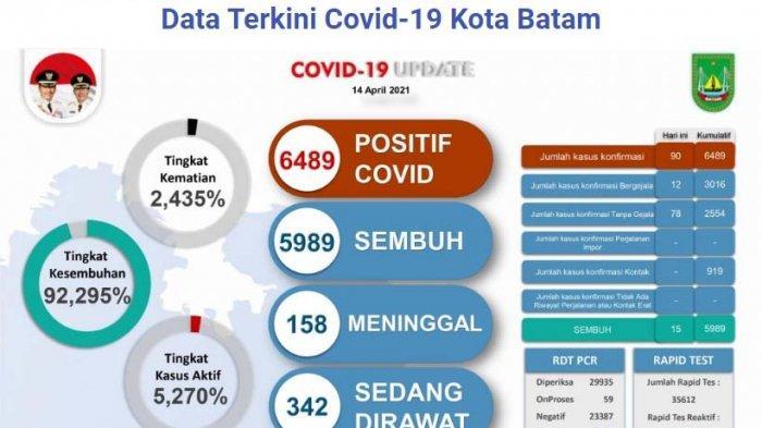 Covid-19 di Batam Meledak Lagi, 7 Kecamatan Zona Merah, Protokol Kesehatan Mulai Kendor