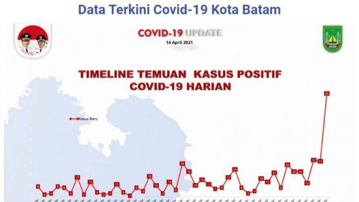 Lonjakan kasus Covid-19 Batam per 14 April 2021
