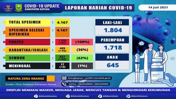 Update Covid-19 di Natuna, Kasus Baru Tambah 67 Orang, Pasien Sembuh Tambah 50