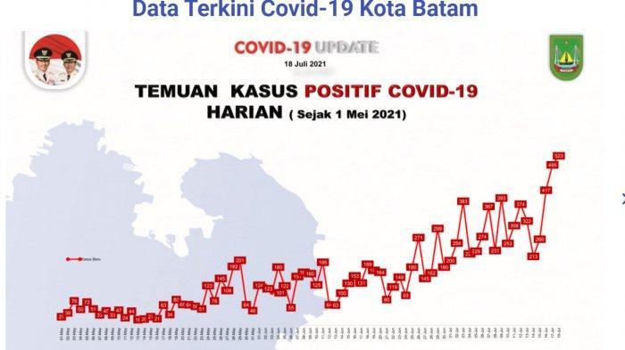 Setiap Hari Covid di Batam Terus Melonjak, Per Minggu 18 Juli Mencapai 523 Kasus Positif