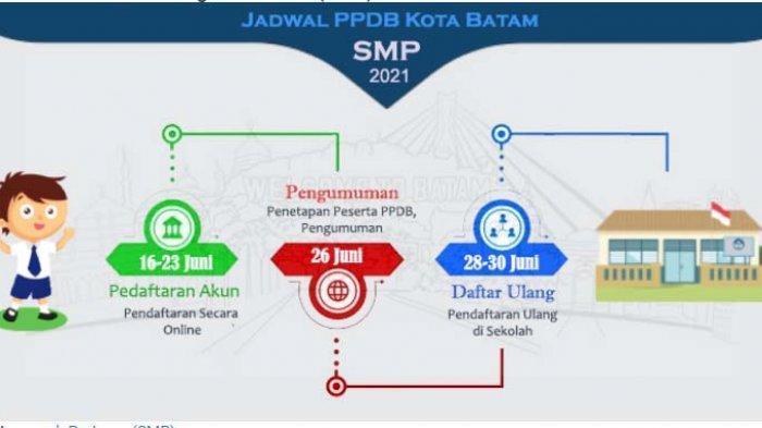 Jadwal pendaftaran PPDB 2021 Batam untuk SMP
