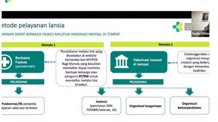 Link Pendaftaran Vaksin Covid-19 untuk Lansia di 34 Provinsi, Termasuk Kepri