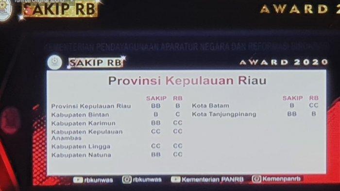 Kepri Dapat Predikat BB, Rapor SAKIP dari KemenPAN RB, Batam B, Tanjungpinang BB, Lainnya?