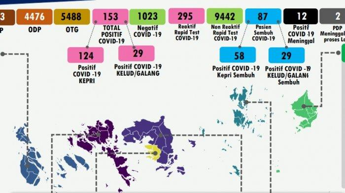 H-1 Lebaran, Corona di Batam Bertambah 4 Orang, Total 90 Kasus Covid-19 hingga Sabtu (23/5)