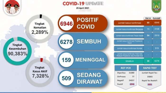 Data Covid-19 di Batam per 25 April 2021
