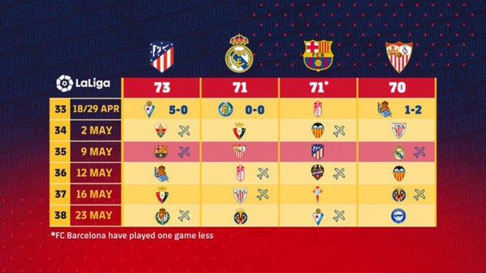 5 Laga Terakhir Barcelona, Atletico Madrid, Real Madrid, Sevilla di Liga Spanyol, Laga Calon Juara