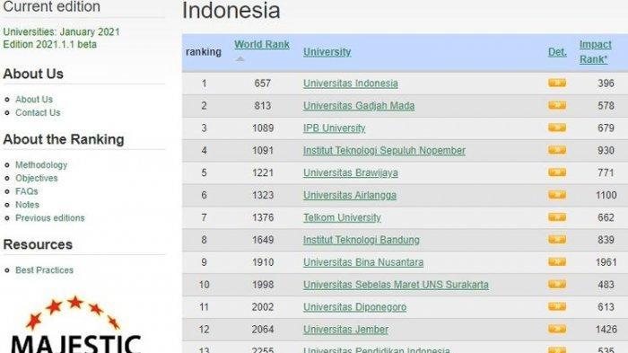 Peringkat Perguruan Tinggi Negeri dan Swasta di Indonesia Menurut Webometrics Rank 2021