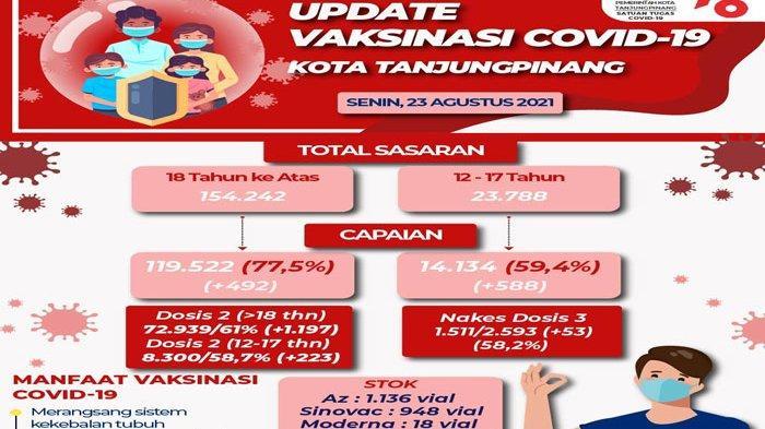 Capaian Vaksinasi Corona di Tanjungpinang Usia 12 Hingga 17 Tahun Baru 59,4 Persen