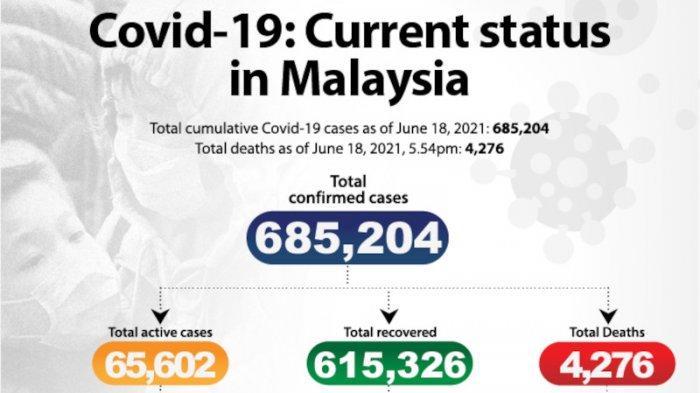 Status Covid-19 saat ini di Malaysia