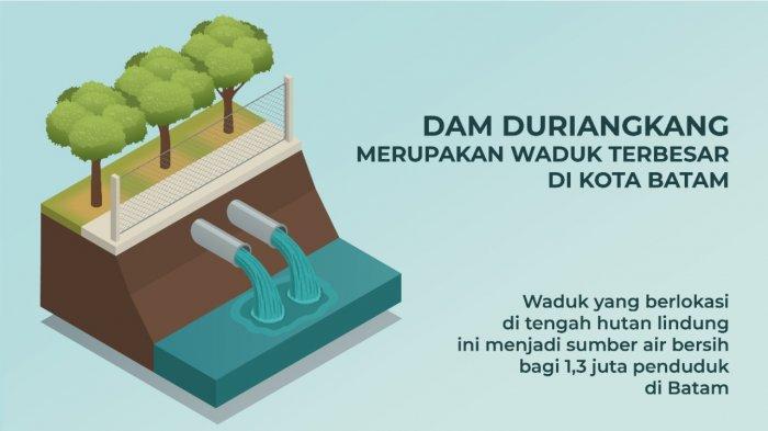 DAM DURIANGKANG - Mengenal Dam Duriangkang di Batam.