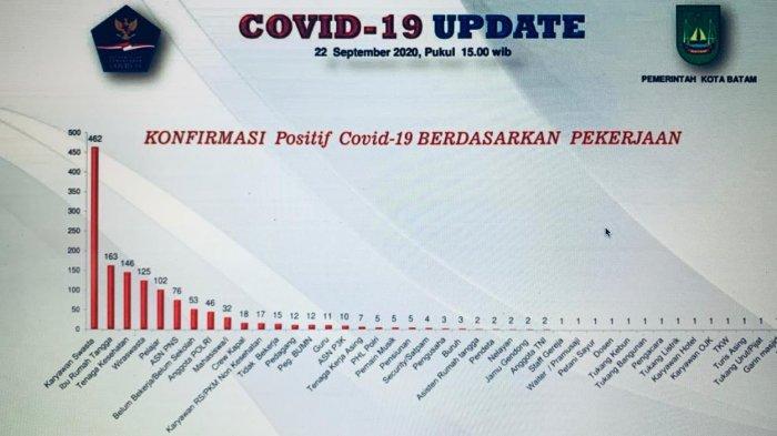 219 Hari Wabah COVID-19 di Batam, Ini 5 Profesi Paling Rentan Terpapar, Tukang Urut 1 Kasus