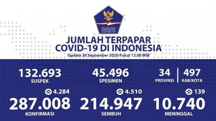 Bertambah 4.284 Pasien Positif Corona, Covid-19 di Indonesia Mendekati 300.000 Kasus