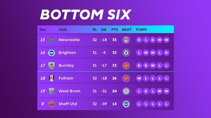 Hasil, Klasemen, Top Skor Liga Inggris Setelah Everton Imbang Lawan Tottenham, Harry Kane 21 Gol
