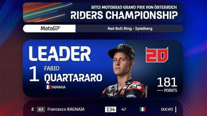 Klasemen MotoGP 2021 Setelah Brad Binder Juara MotoGP Austria 2021, Fabio Quartararo 1, Marquez 11