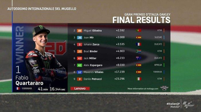 Hasil MotoGP Italia 2021, Fabio Quartararo Juara, Valentino Rossi No 10, Marc Marquez Terjatuh