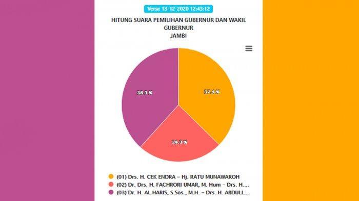 Grafik perolehan suara Pilgub Jambi 2020 hingga Minggu, 13 Desember 2020 pukul 12.43 WIB