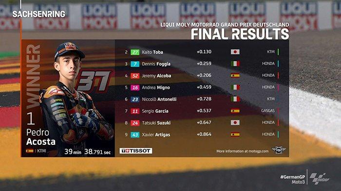 Hasil Moto3 MotoGP Jerman 2021 - Pedro Acosta Juara, Pebalap Indonesia Andi Gilang Finish ke-15
