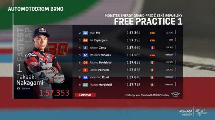 Hasil FP1 MotoGP Ceko, Takaaki Nakagami Tercepat, Vinales Sempat Jatuh, Rossi 8, Quartararo 13