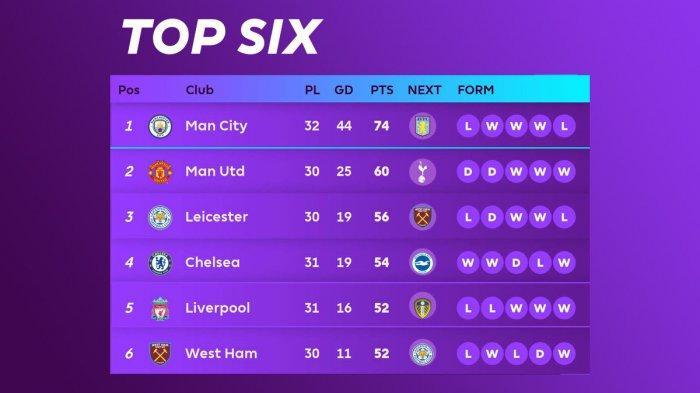 Hasil, Klasemen, Top Skor Liga Inggris Setelah Man City Kalah, Chelsea Menang, Mohamed Salah 19 Gol