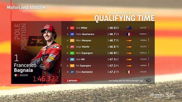 Hasil Kualifikasi MotoGP Aragon 2021, Francesco Bagnaia Pole Position, Marquez 4, Valentino Rossi 21