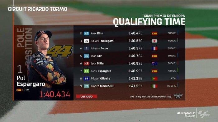 Hasil Kualifikasi MotoGP Eropa, Pol Espargaro Pole Position, Alex Rins 2, Valentino Rossi 18