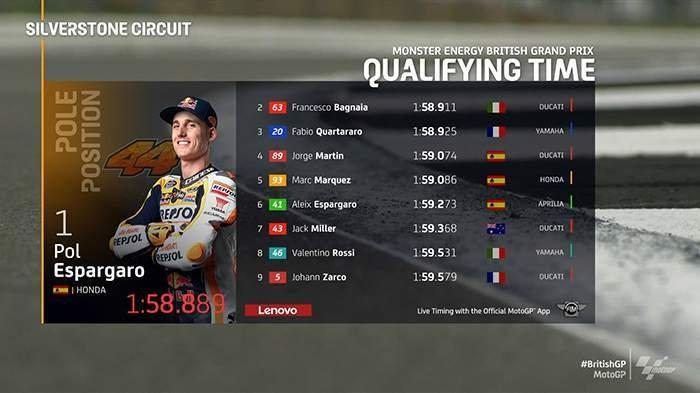 Hasil Kualifikasi MotoGP Inggris 2021 Pol Espargaro Pole Position, Marc Marquez 5, Valentino Rossi 8