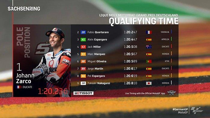 Hasil Kualifikasi MotoGP Jerman 2021 Johann Zarco Pole Position, Quartararo 2, Marquez 5, Rossi 16