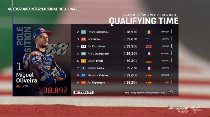 Hasil Kualifikasi MotoGP Portugal 2020 Miguel Oliveira Pole Position, Valentino Rossi 17 Joan Mir 20