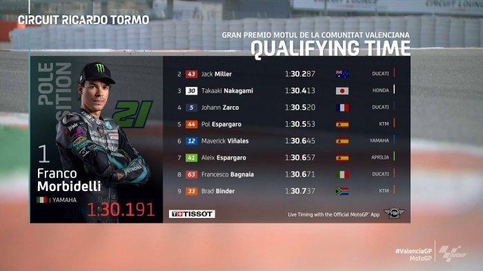 Hasil Kualifikasi MotoGP Valencia 2020, Franco Morbidelli Pole, Joan Mir 12, Valentino Rossi 16