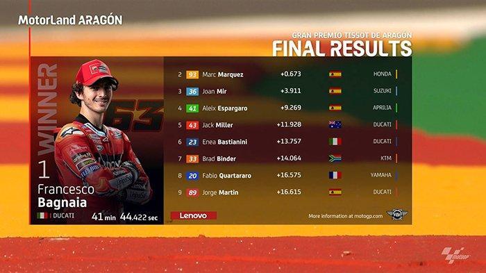 Hasil MotoGP Aragon 2021, Francesco Bagnaia Juara Setelah Duel Sengit dengan Marc Marquez