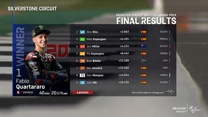 Hasil MotoGP Inggris 2021, Marc Marquez Tabrakan di Lap 1, Rossi No 18, Fabio Quartararo Juara
