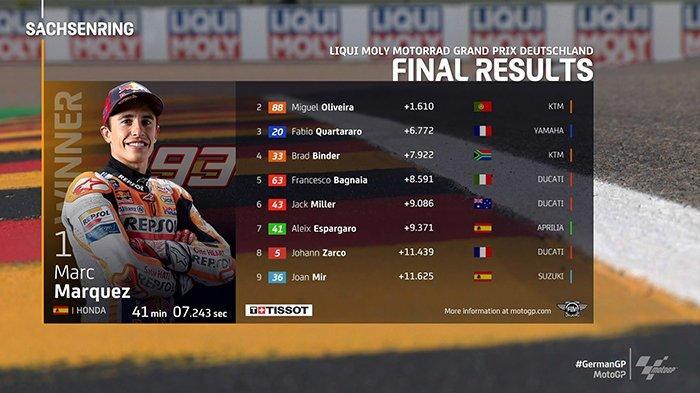 Hasil MotoGP Jerman 2021 Marc Marquez Juara, Fabio Quartararo 3, Valentino Rossi 14