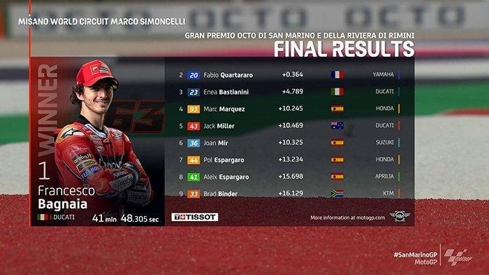 Klasemen MotoGP 2021 Setelah Bagnaia Juara MotoGP San Marino, Quartararo 1, Marquez 9, Rossi 21