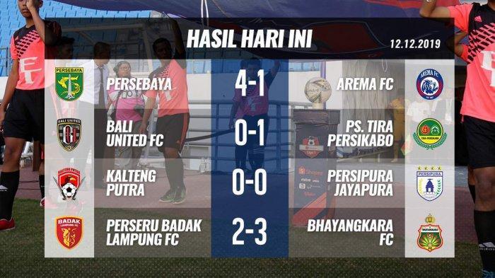 Hasil, Klasemen dan Top Skor Liga 1, Setelah Badak Lampung Kalah, Kalteng Putra Degradasi