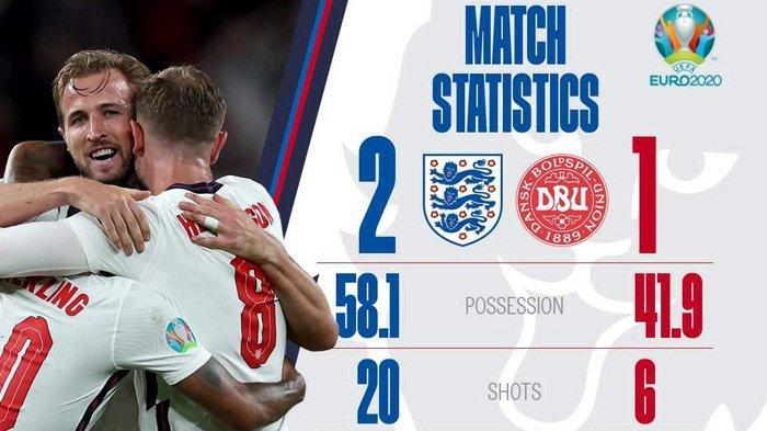 Hasil Semifinal Piala Eropa 2020 Inggris vs Denmark - Inggris menang 2-1 atas Denmark lewat extra time, Inggris lolos ke final Piala Eropa 2020.