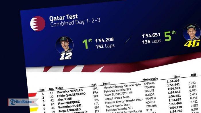 MOTOGP 2019 - Hasil Test Qatar Hari Ketiga, Vinales Tercepat, Valentino Rossi 5, Lorenzo Mengejutkan