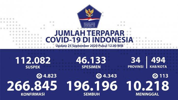 Bertambah 4.823 Pasien Positif Corona, Covid-19 di Indonesia Tembus 266.845 Kasus
