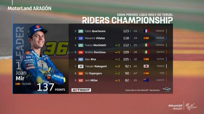 10 Besar Klasemen MotoGP 2020 setelah MotoGP Teruel, Minggu (25/10/2020)