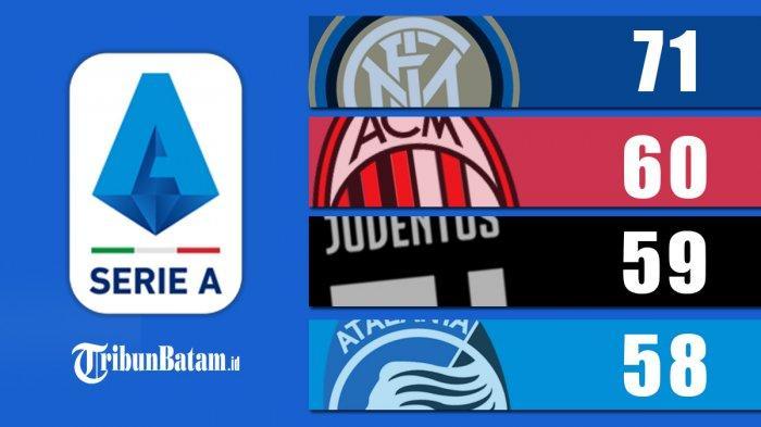 Hasil, Klasemen, Top Skor Liga Italia Setelah Inter Menang Juventus Menang, Cristiano Ronaldo 25 Gol