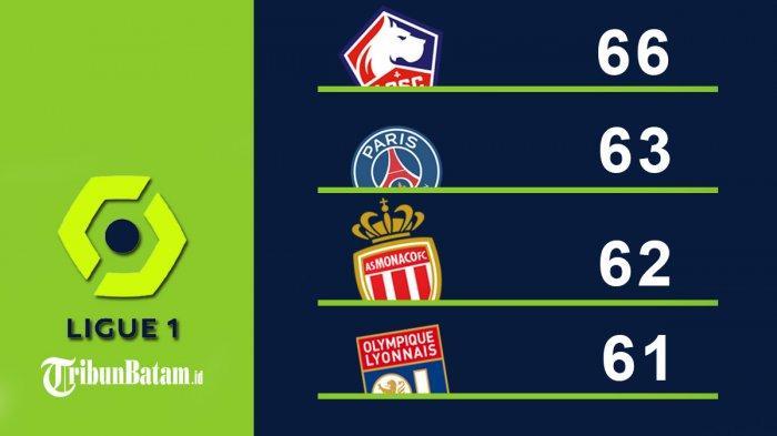 Hasil, Klasemen, Top Skor Liga Prancis Setelah PSG Kalah, Lille Pimpin Klasemen Kylian Mbappe 20 Gol