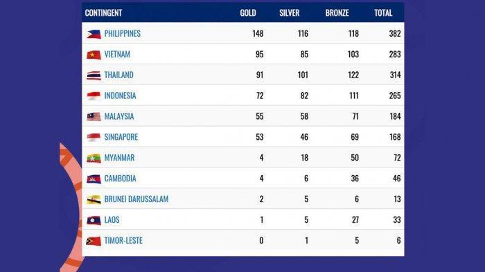 Klasemen Akhir SEA Games 2019, Indonesia Peringkat 4 dengan 72 Medali Emas