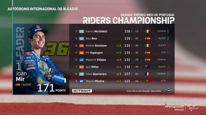 Klasemen Akhir MotoGP 2020, Joan Mir Juara Dunia, Valentino Rossi No 15, Ducati Juara Konstruktor